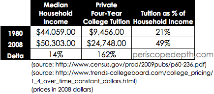 rising-college-costs